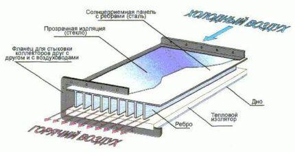 Как сделать воздушный гелиоколлектор