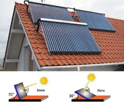 Угол установки солнечных панелей отопления
