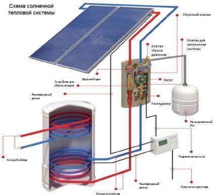 Схема контура системы отопления с солнечными батареями