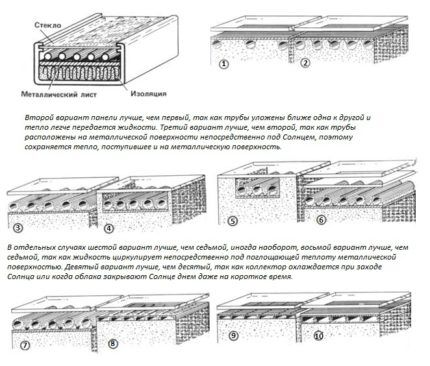 Варианты солнечных коллекторов для отопления