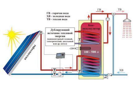 Система автономного отопления с солнечными коллекторами