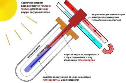Вакуумные солнечные системы отопления