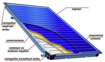 Солнечная панель для устройства системы отопления