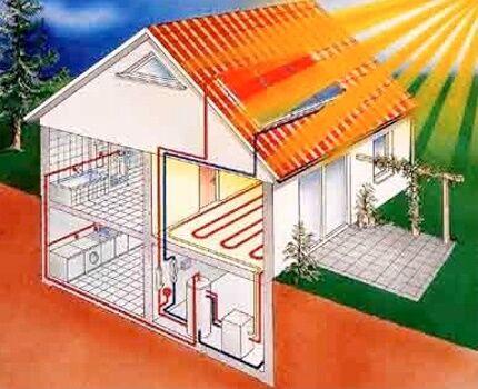 Устройство солнечного отопления своими руками