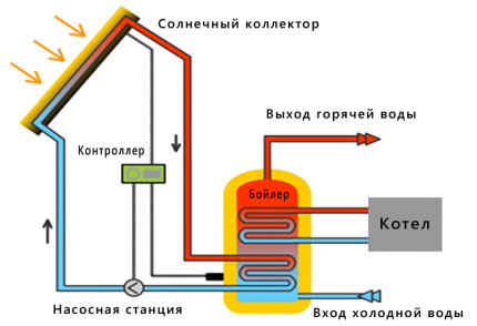 Схема расположения элементов солнечной системы отопления