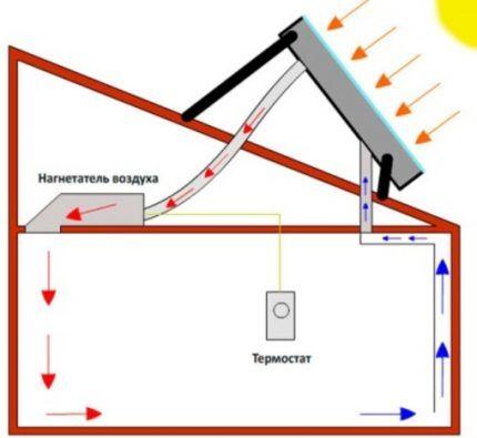 Воздушная система солнечного отопления