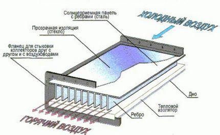 Приборы для воздушной системы солнечного отопления