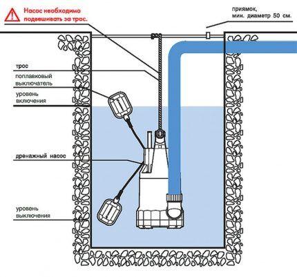 Схема работы поплавка