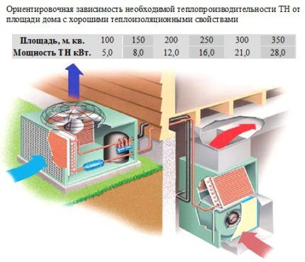 Как рассчитать тепловой насос воздух вода