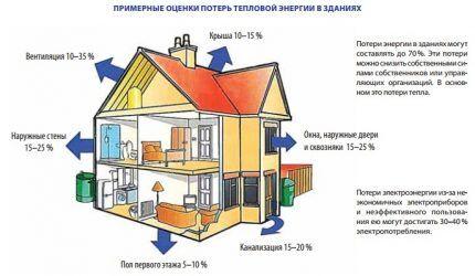 Схема потерь тепла двухэтажного коттеджа