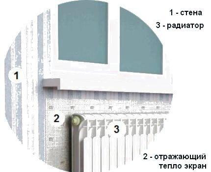 Рисунок устройства радиатора с теплоотражающим экраном