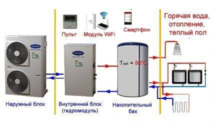 Сколько энергии потребляет тепловой насос воздух воздух