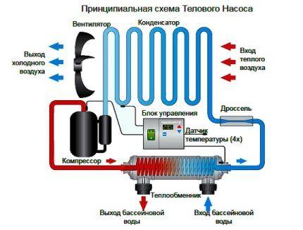 Как использовать тепловые насосы воздух-воздух в летнее время