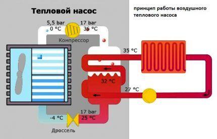 Когда лучше всего работает тепловой воздушный насос