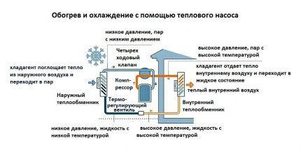 Как работает тепловой насос воздух воздух