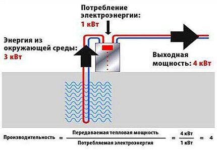 КПД теплового насоса для отопления дома