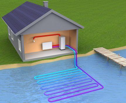 Тепловой насос вода вода с открытым источником