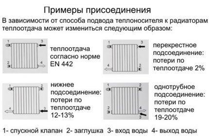 Варианты подключения батарей отопления
