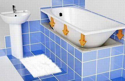 Простой способ ремонта акриловой ванны