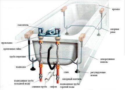 Схема для установки чугунной ванны своими руками