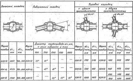 Серия 3.003.1-1/87 Выпуск 0.
