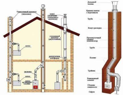 Размещние дымохода в стенах и за фасадом