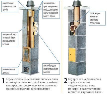 Модульный керамический дымоотвод