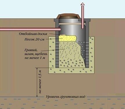 Как правильно расположить фильтрационный колодец