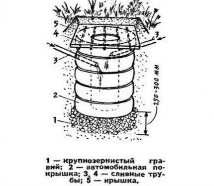 Фильтрационный колодец из покрышек