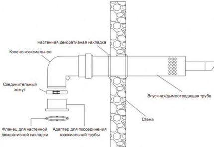 Схема обустройства коаксиального дымохода
