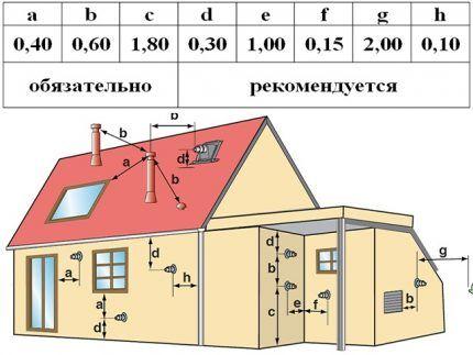 Оптимальные расстояния установки коаксиального дымохода
