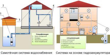 Сравнительная схема водоснабжения