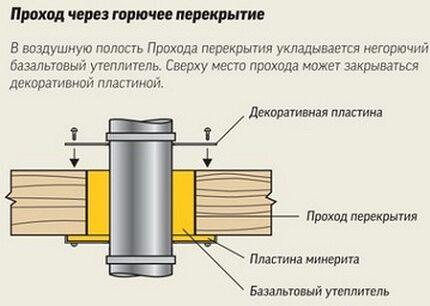 Проход дымохода газового котла через горючее перекрытие