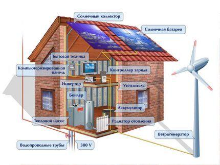 Схема солнечной станции с ветрогенератором