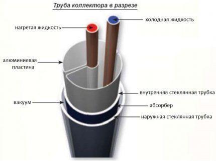 Как устроен трубчатый солнечный коллектор