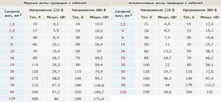 Таблица мощности и тока проводника