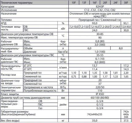 Принцип расчета газа на отопление