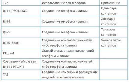 Таблица стандартов слаботочных цепей