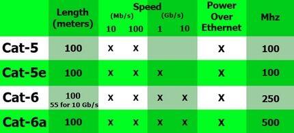 Таблица категорий кабелей