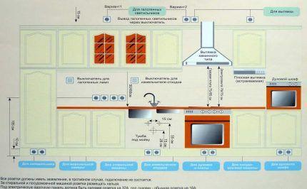 Схема размещения силовых розеток