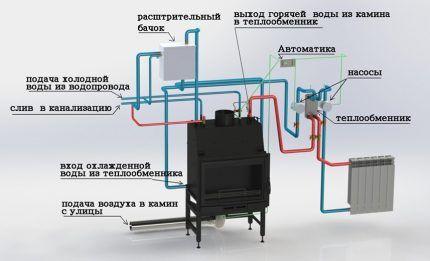 Камин как агрегат системы отопления без газа