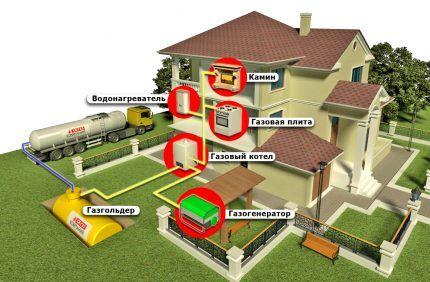 Снабжение дома газом из газгольдера