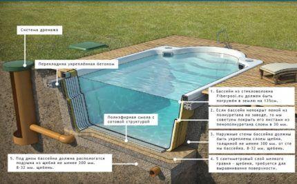 Как сделать котлован для бассейна своими руками