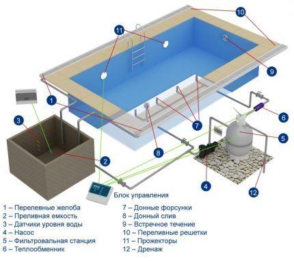 Как построить переливной бассейн