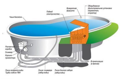 Схема бассейна