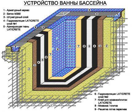 Схема для устройства бассейна на даче своими руками