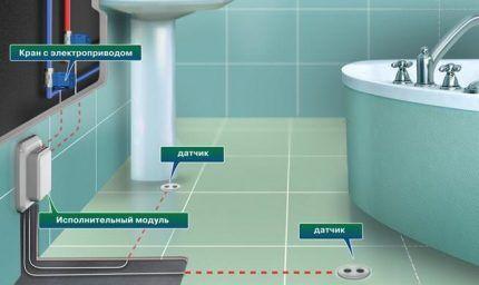 Как установить и подключить датчик протечки воды