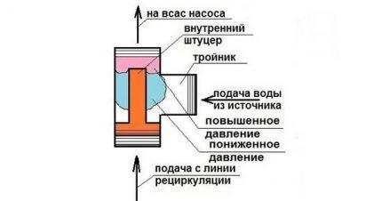 Устройство эжектора
