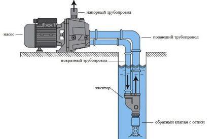 Цель использования эжектора в водоснабжении с насосной станцией