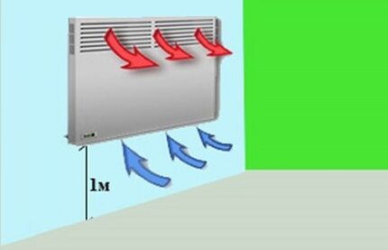 Конвектор в электрической системе отопления частного дома